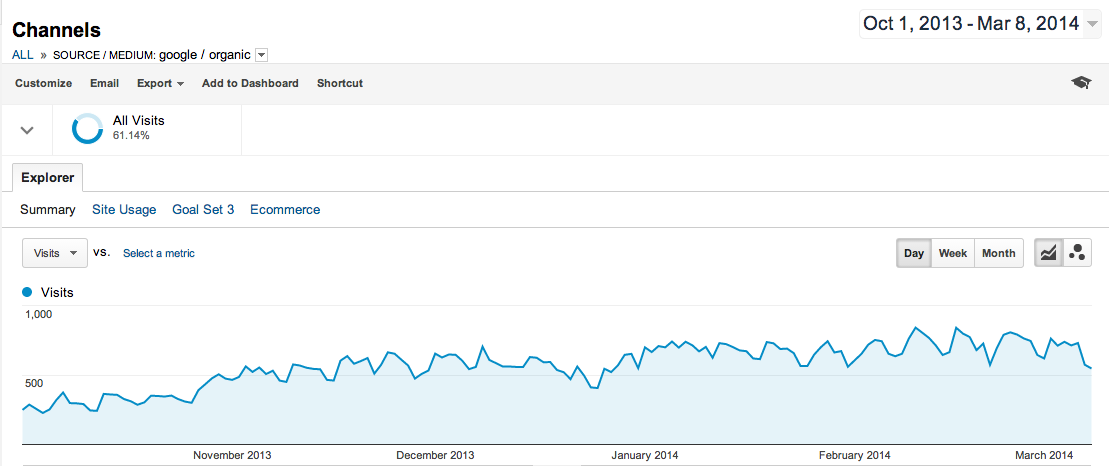 Search Engine Traffic Oct-March